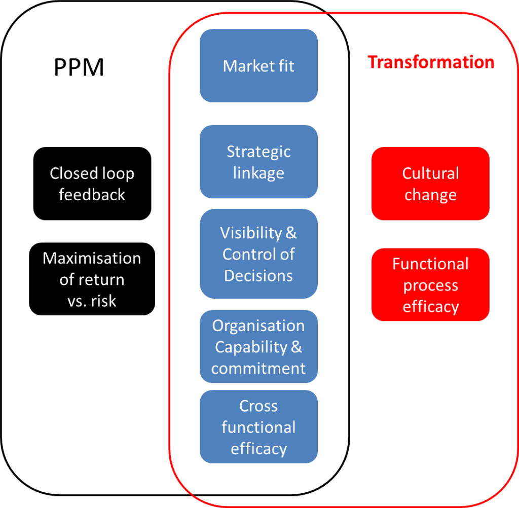 PPM vs. business transformation