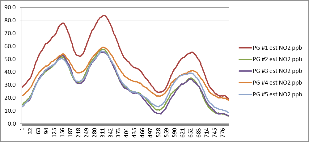 NO2 gas concentration vs. time showing rapid change on West London drive